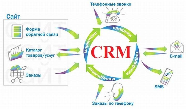 С возрастанием клиентской базы увеличивается и её аналитическая польза