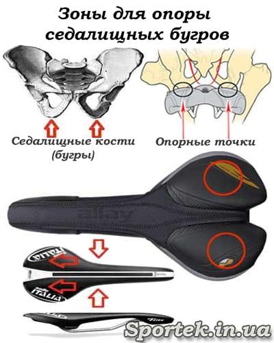 Зоны для опоры седалищных бугров на сидении велосипеда
