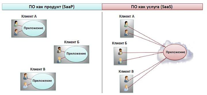 Различные схемы предоставления облачной технологии SaaS