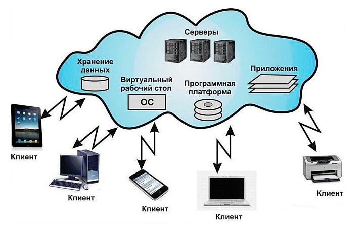 Работать с «облаком» можно с помощью компьютера, планшета или смартфона