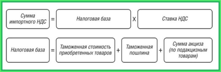Формула для расчета уплачиваемого НДС при импорте товаров