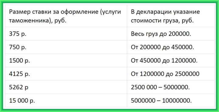 Базовые ставки таможенного сбора при оформлении ТД в 2018 году
