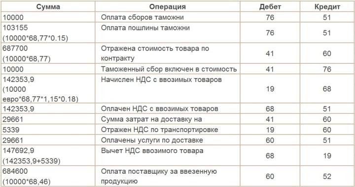 Пример проводок в бухгалтерском и налоговом учете при импорте товаров