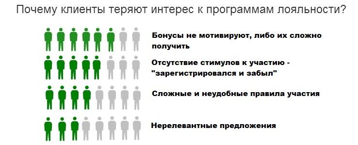 опрос покупателей