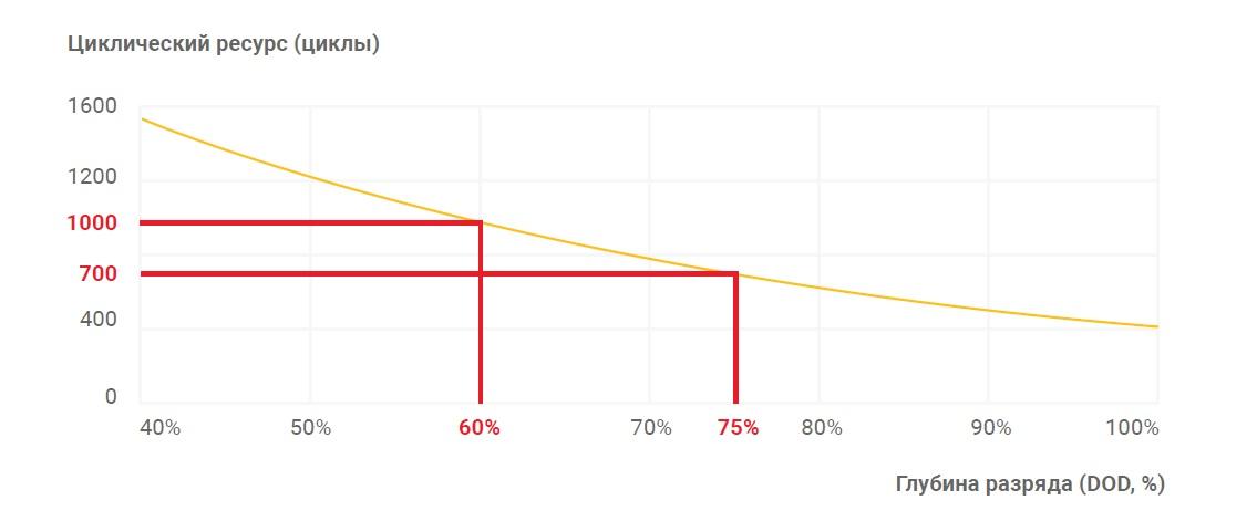 Зависимость срока службы АКБ Chilwee EVF от глубины разряда