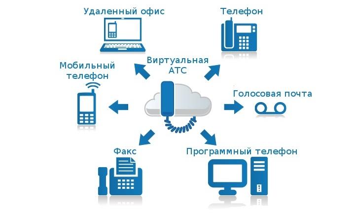 Виртуальная АТС, кроме телефонии, поддерживает и другие сервисы