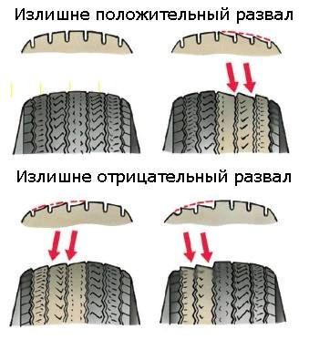 Пазвал схождение колес автомобиля