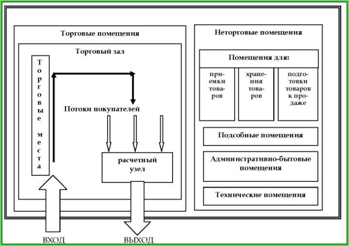 Ориентировочная схема технологичных зон магазина самообслуживания