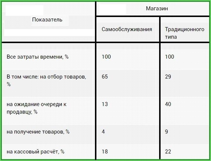 Анализ структуры временных затрат в магазине самообслуживания