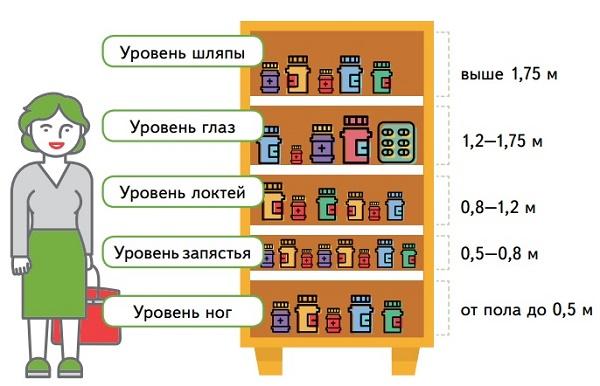 Распределение полок по уровням