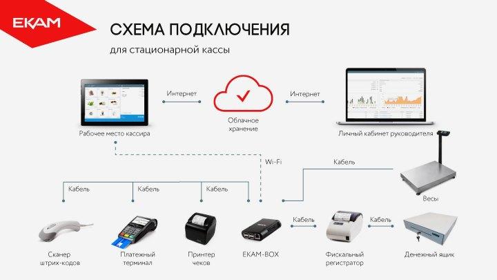 Оборудование для автоматизации торговли окупается за несколько месяцев