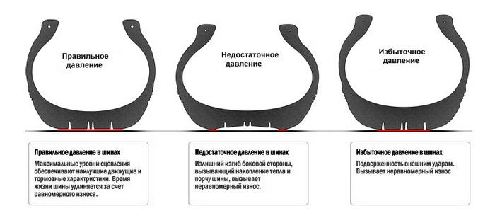 Влияние давления в колесе на контакт с поверхностью
