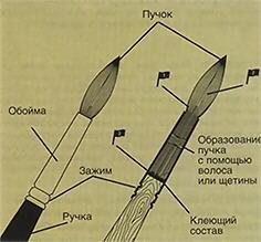 Структура кисти для визажа