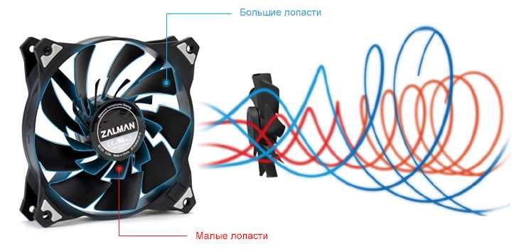 Дизайн вентилятора с двойными лопастями