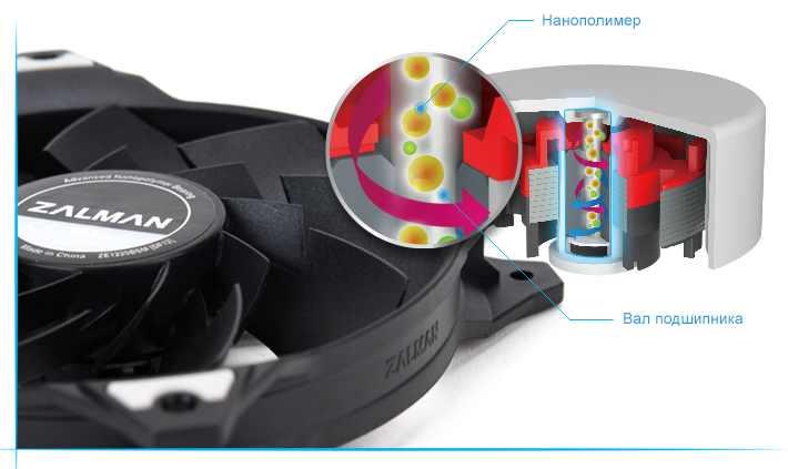 Подшипник AND (Advanced Nanopolimer Bearing)