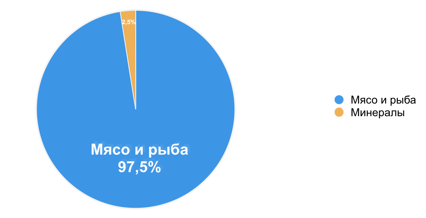 CATS_DELUXE_-_piechart_Semga_.png