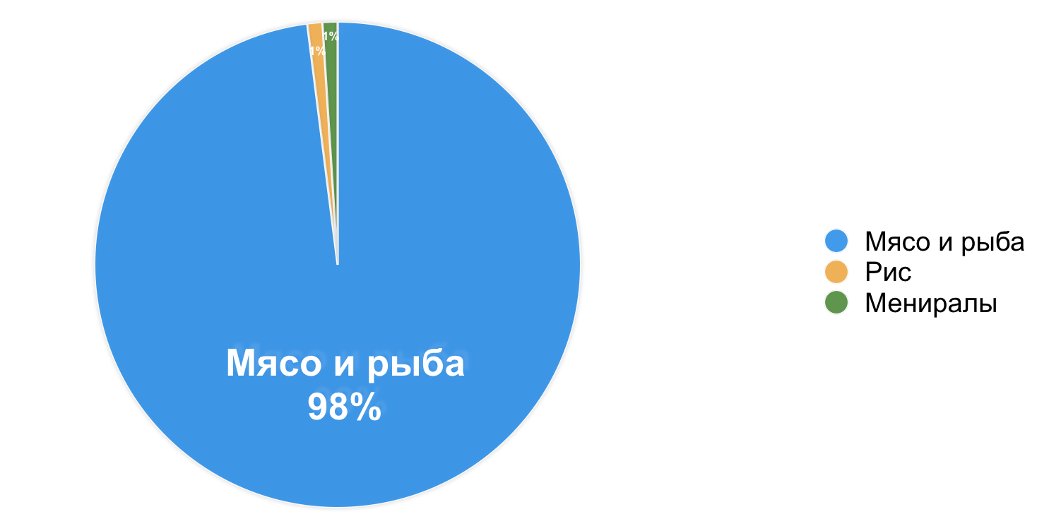 CATS_Sensitive_-_piechart__indeika.png