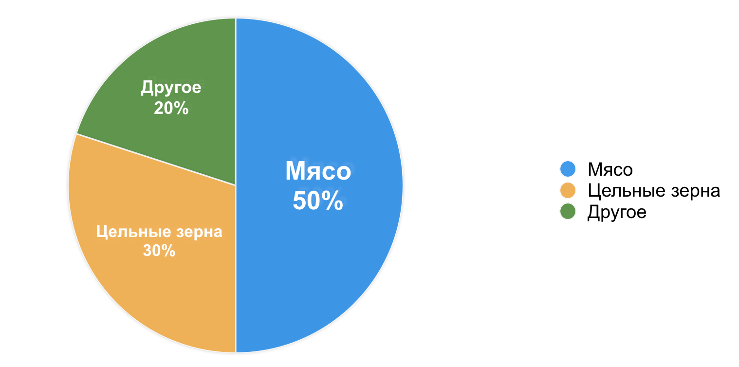 CATS_DJUNIOR_-_piechart.png