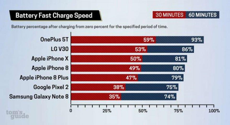 Быстрая зарядка iPhone 8, 8 Plus и X почти круче всех