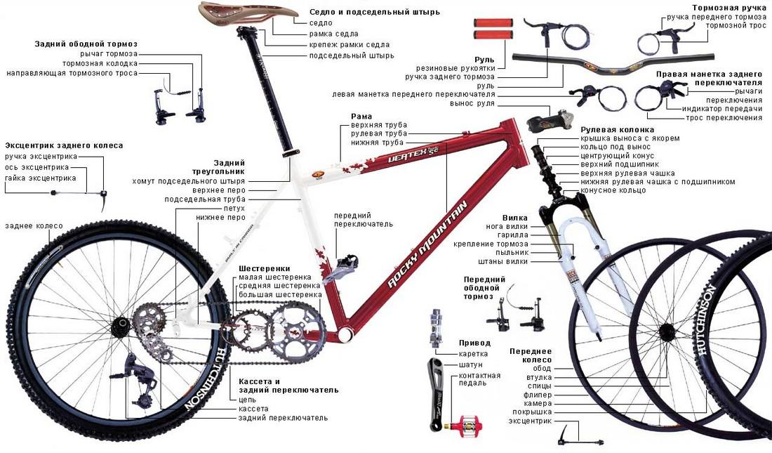 название составных частей велосипеда