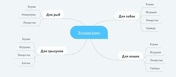 измененная структура категорий товаров