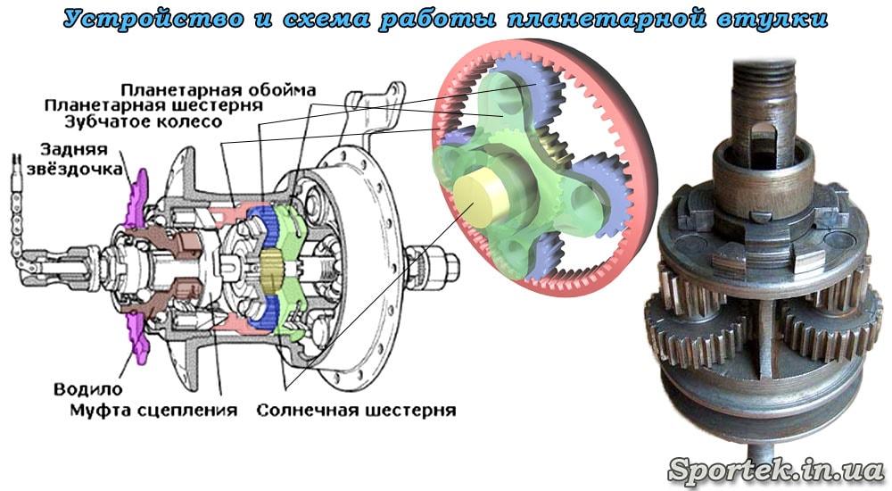 Устройство и принцип работы планетарной втулки