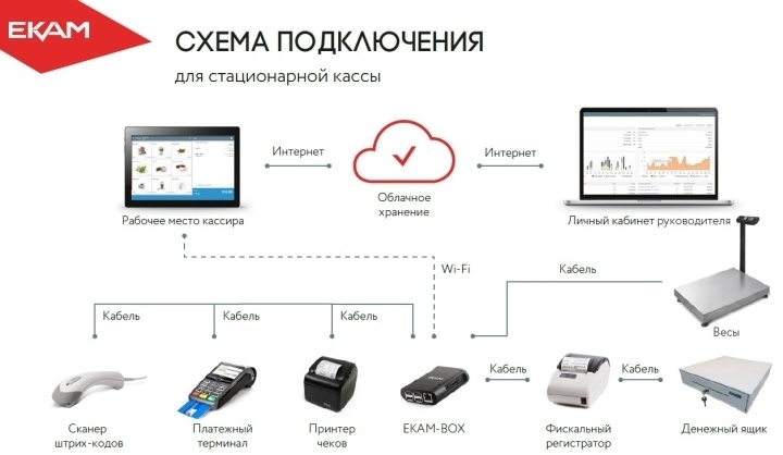Софт для розничной торговли позволяет объединять все оборудование в единую POS-систему