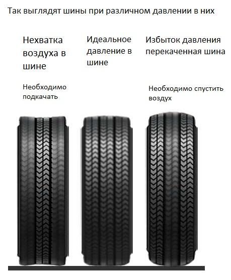 нормы давления в шинах