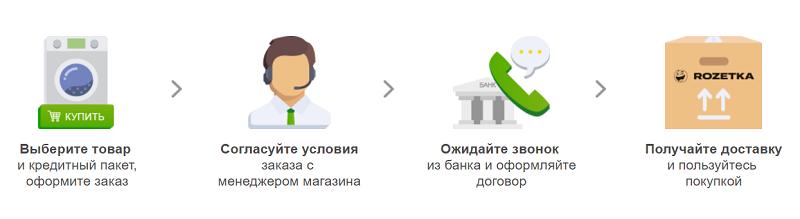 Условия покупки в кредит на сайтеRozetka