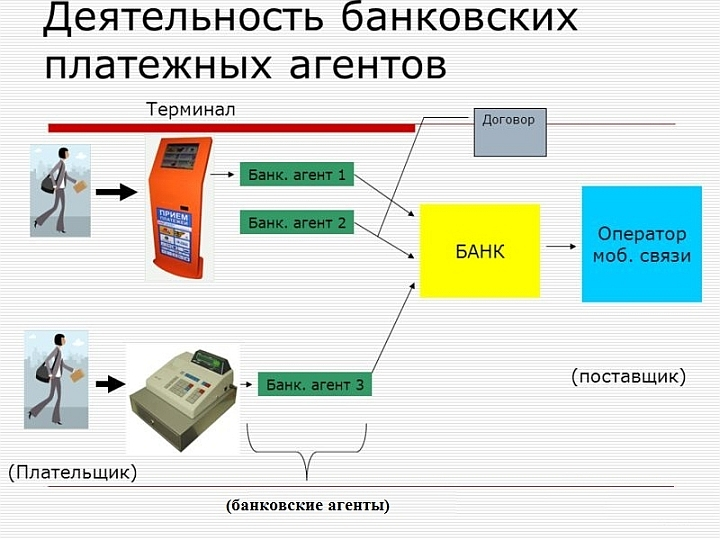 Схема работы банковского агента, подразумевающая выдачу кассового чека