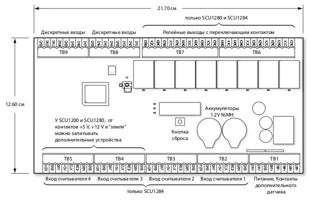Размеры модуля Schneider Electric SCU1284E3