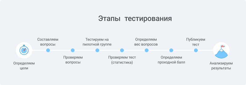этапы создания тестов
