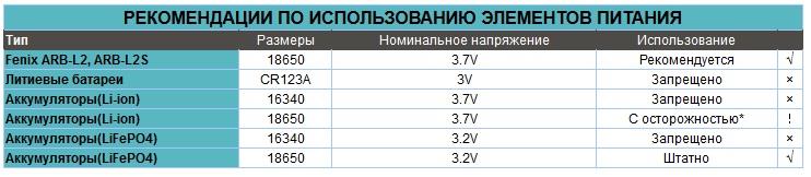Фонарь_Fenix_TK76_XM-L2__U2___XM-L2__T6__рекомендации.jpg
