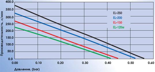 График зависимостей производительности от давления Secoh EL