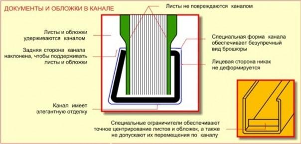 Схема использования канального переплета