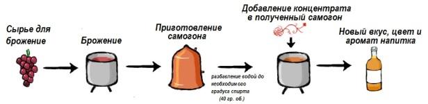 kak_ispol_zovat__vkusovoj_koncentrat.jpg