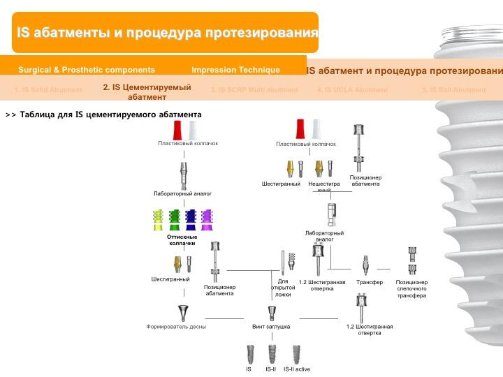 Neobiotech_Руководство_по_протезированию_28.jpg