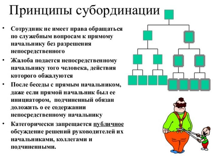 принципы субординации