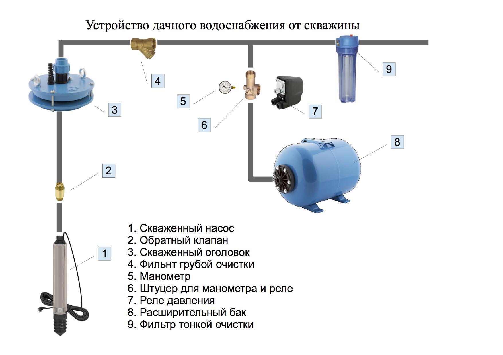 схема дачного водоснабжения