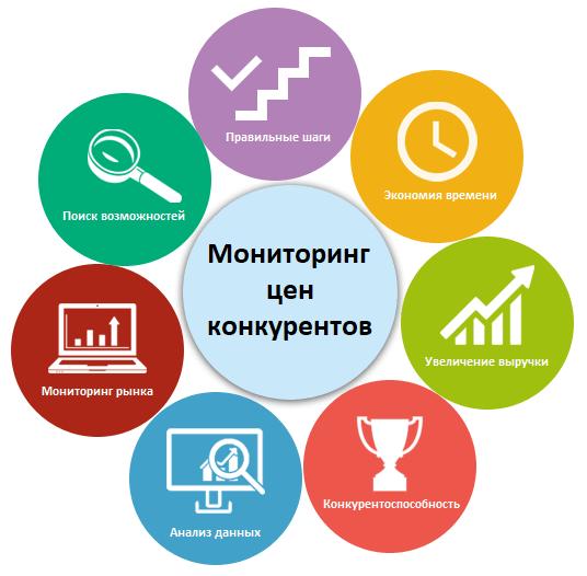 Преимущества использования системы мониторинга