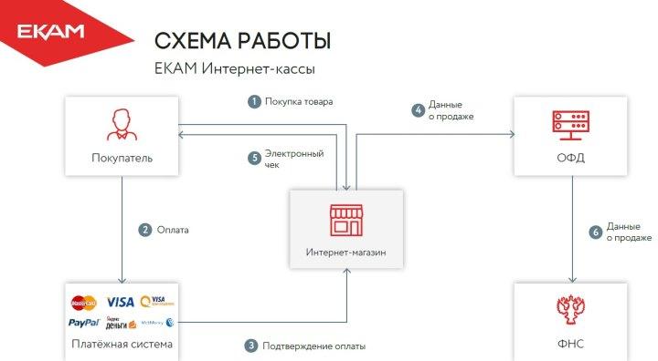Схема передачи чека онлайн-кассы в ФНС для интернет-магазина