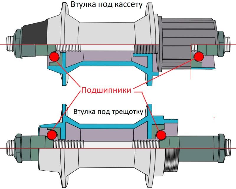 Сравнение втулок под кассету и трещотку