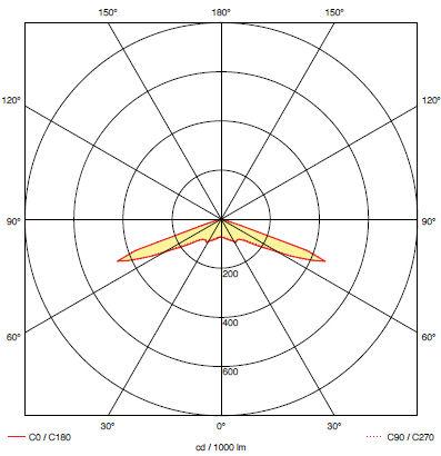 Кривая силы света для светодиодного светильника эвакуационного освещения iTECH S1