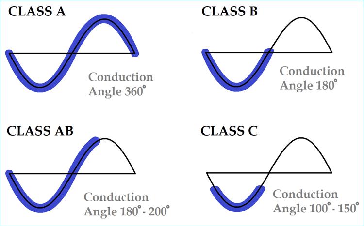 Классы аудио усилителей