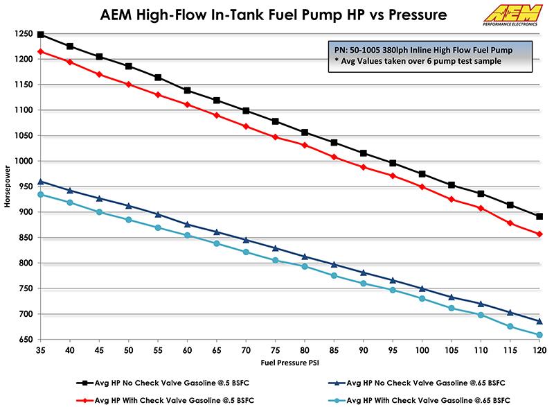 Fuel-Pump-Flow-vs-Power-50-1005.jpg