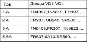 Рекомендуемые типы выпрямительных диодов