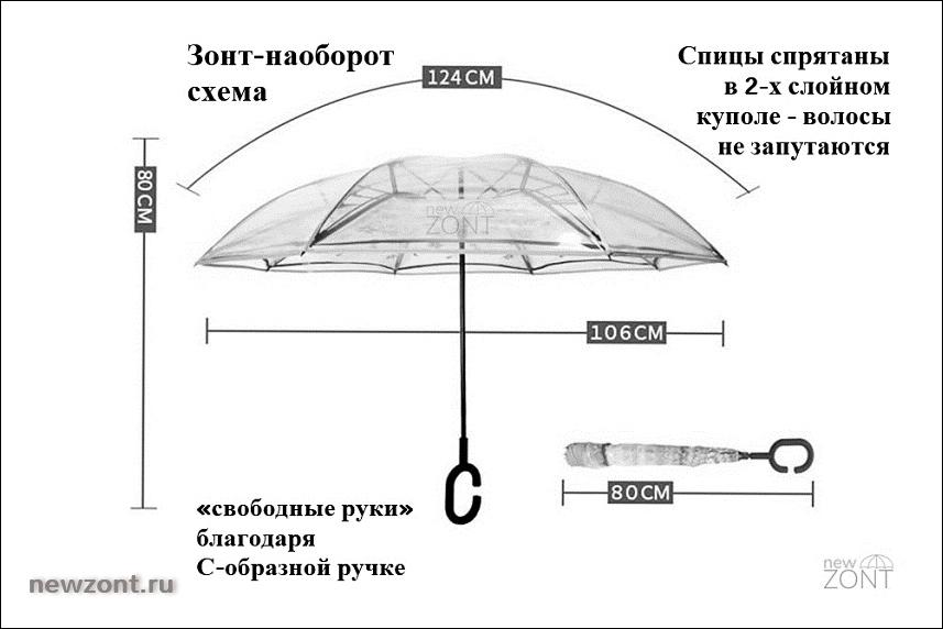 схема и размеры прозрачного зонта-наоброт