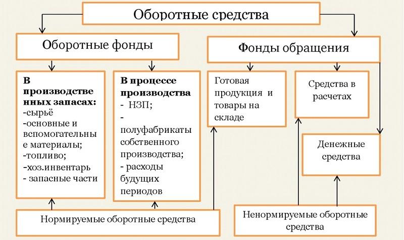 Состав оборотных средств