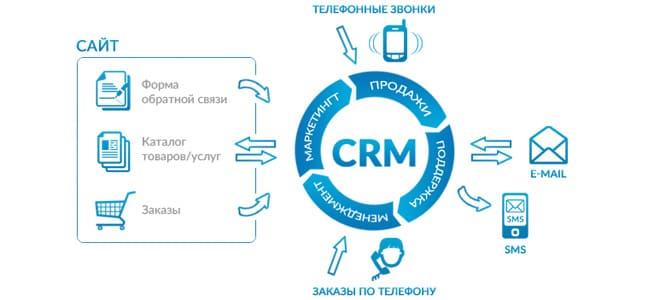 CRM-система создает десятки возможностей и поводов для общения с клиентом