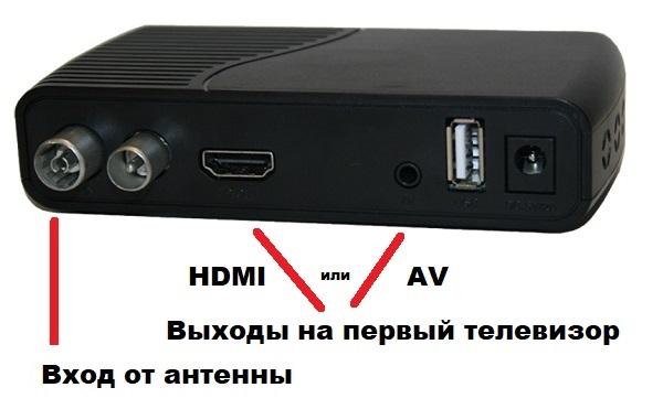 Как подключить антенну к ресиверу цифровому для приема 20 каналов бесплатного телевидения